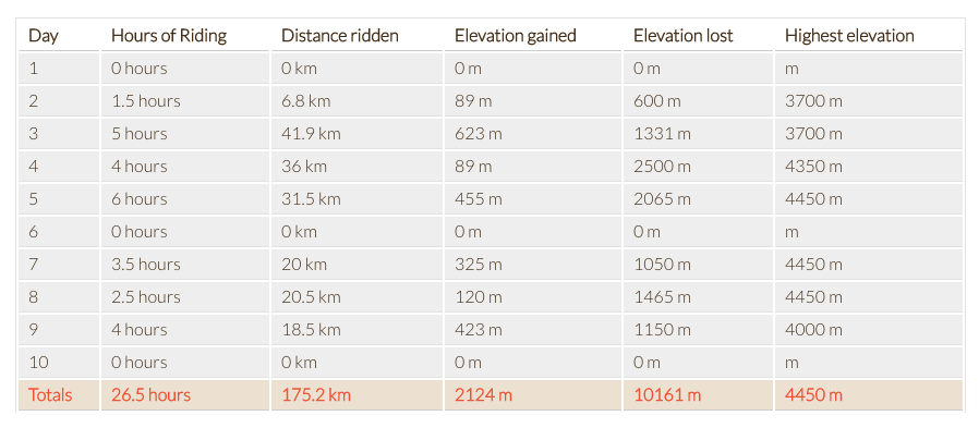 Screenshot of a table showing Mountain Bike Tour Data, including daily hours of riding, elevation, and riding distances